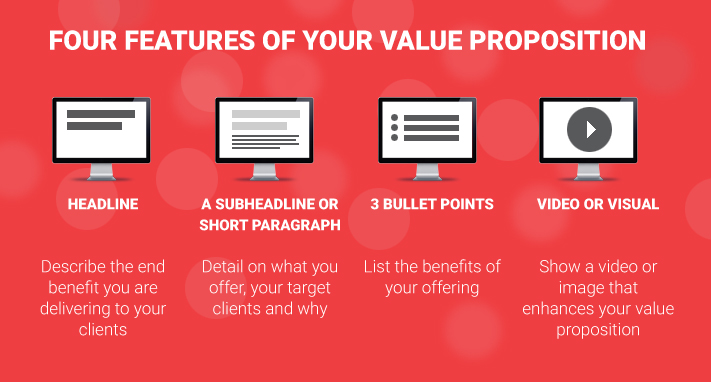 This image describes the 4 features of a Unique Value Proposition