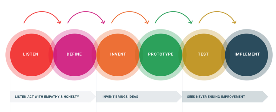 This image describes our process, listen, invent and improve